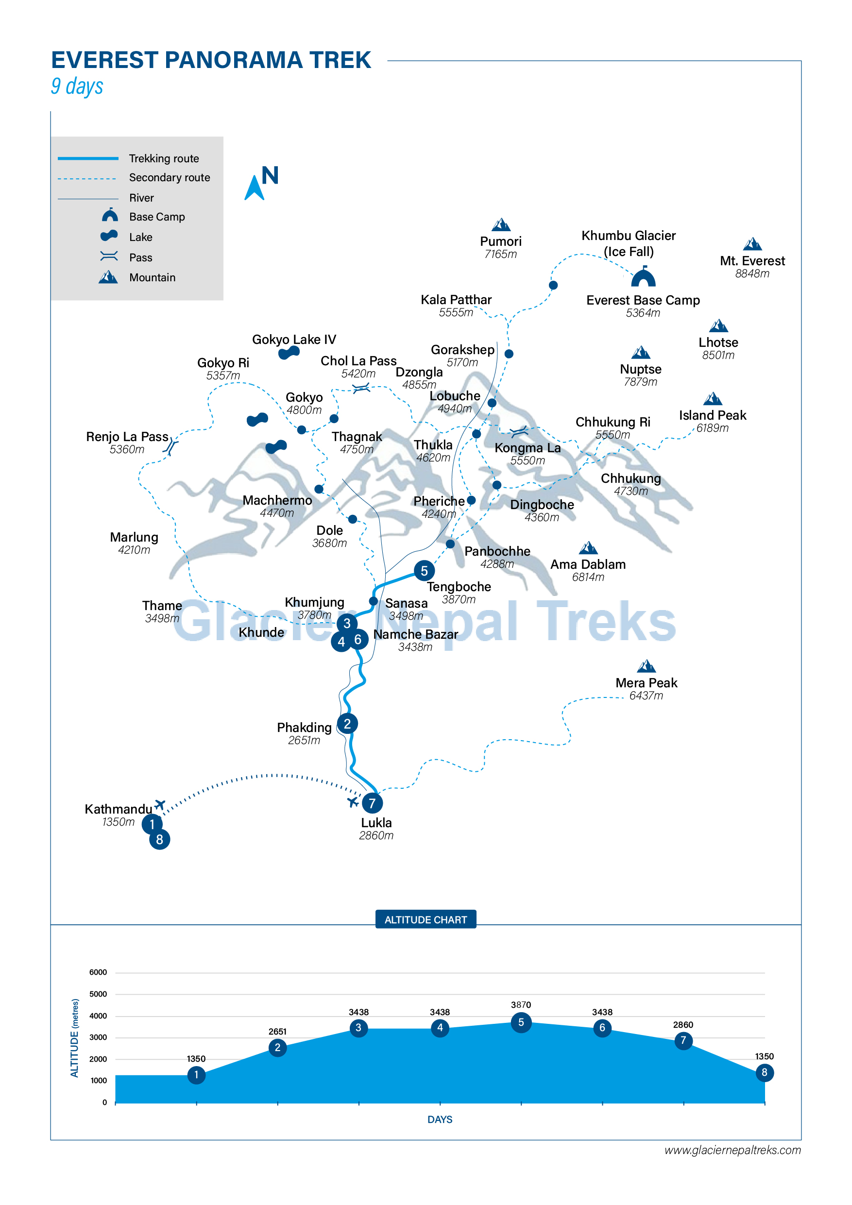 Route Map for Everest Panorama Trek | Glacier Nepal
