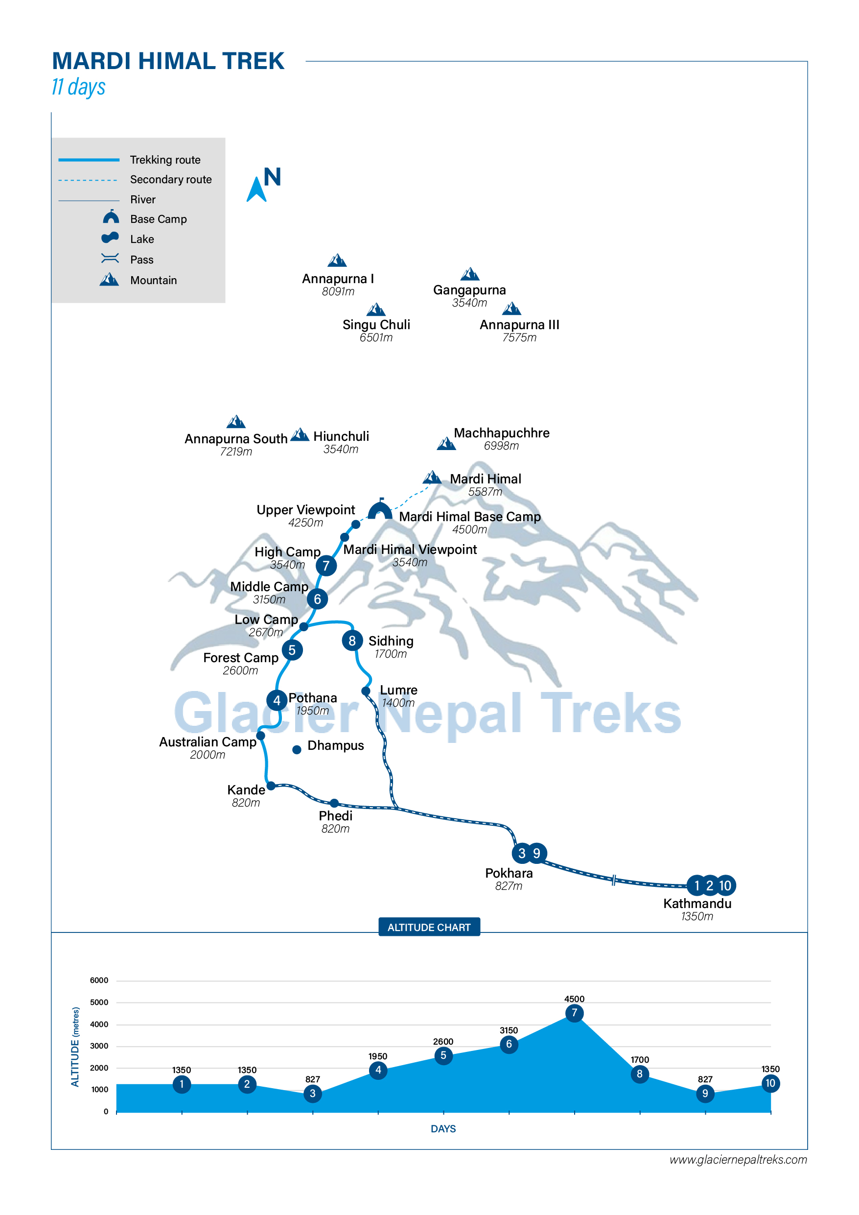 Route Map for Mardi Himal Trek | Glacier Nepal