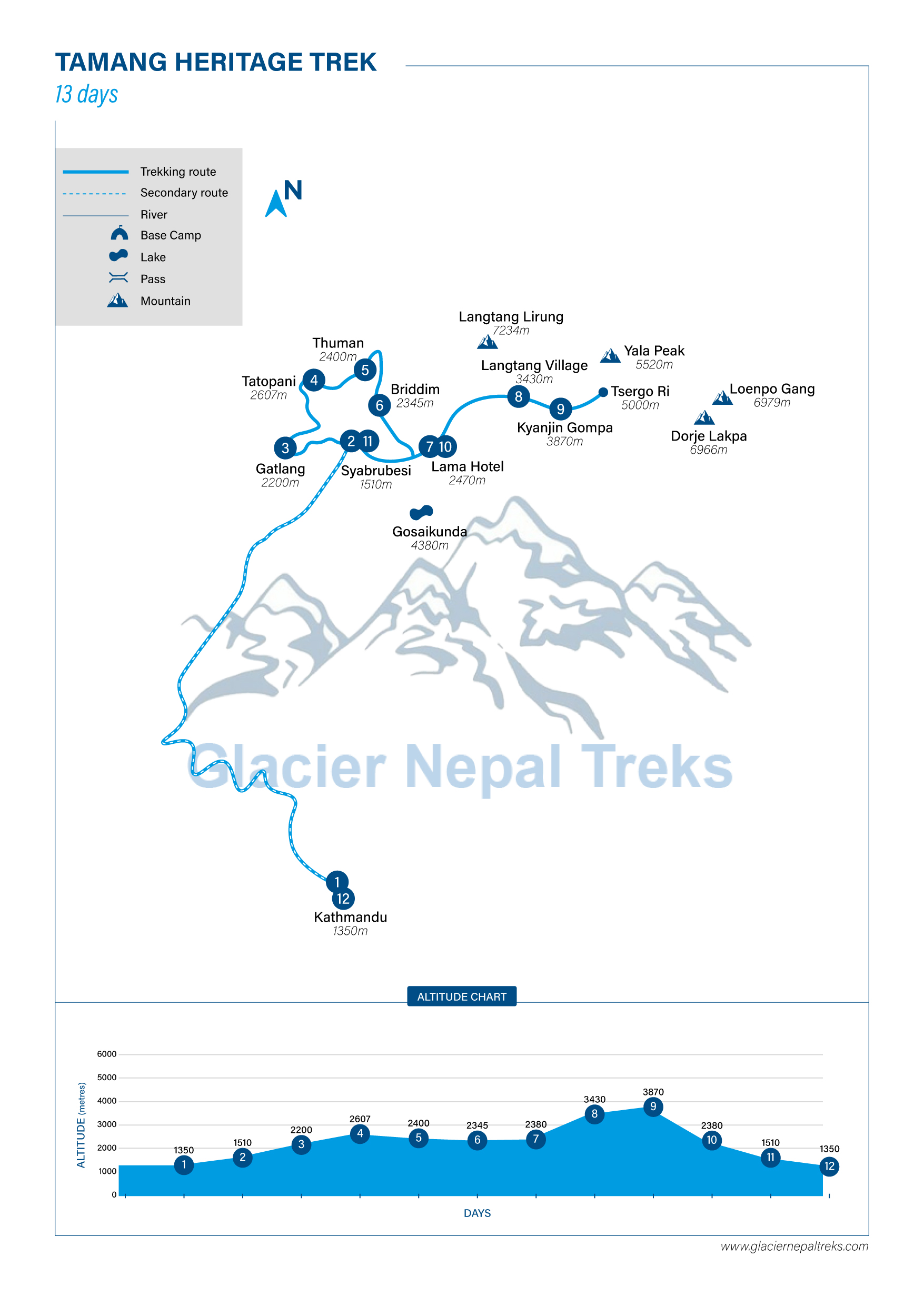 Route Map for Tamang heritage  | Glacier Nepal